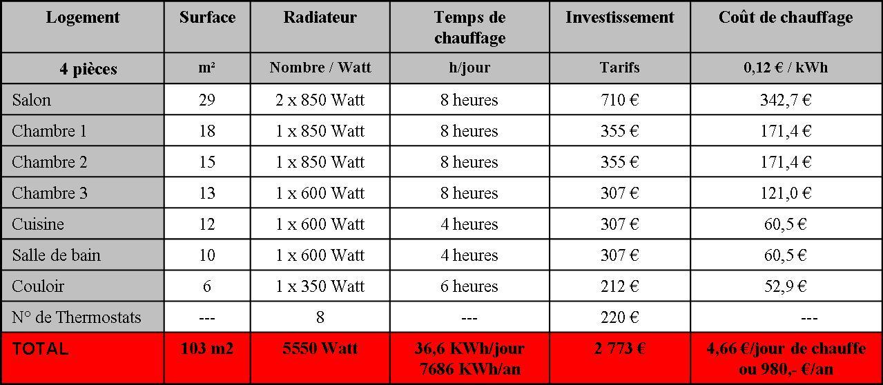 tableau_de calcul_cout_chauffage_infrarouge