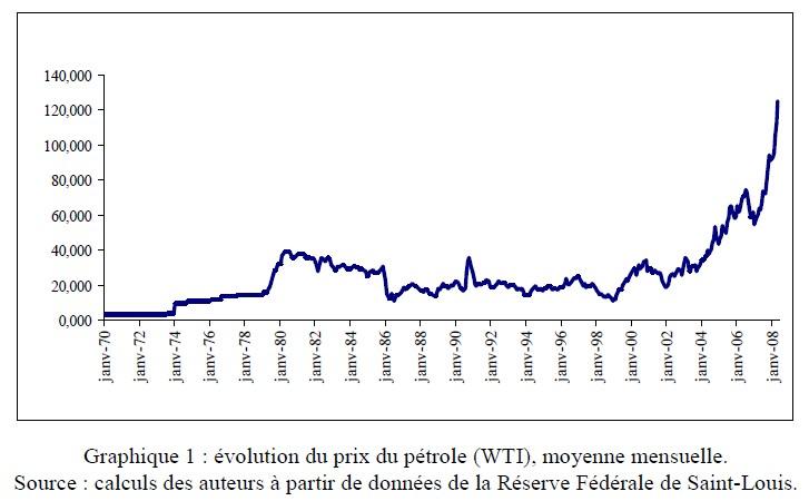 hausse_prix_du_petrole