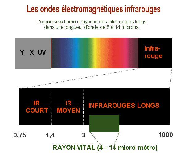 fréquences_des_ondes_infrarouges_longues