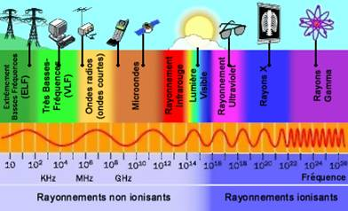 plage-de-frequence-du-rayonnement-infrarouge